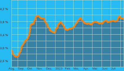 Chart Baugeld (eff. Zins) 10Jahre