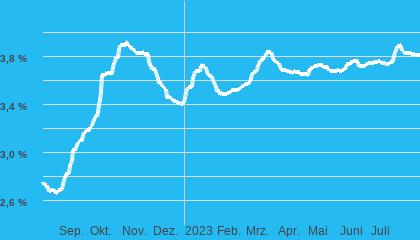 Chart Baugeld (nom. Zins) 10Jahre