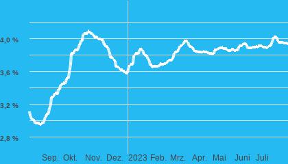 Chart Baugeld (nom. Zins) 15Jahre