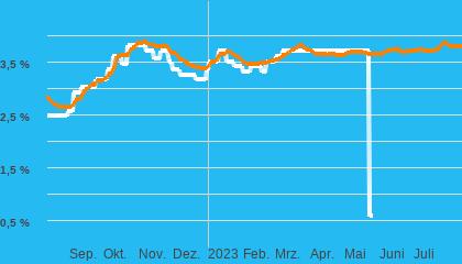 Chart  Baugeld (nom. Zins)