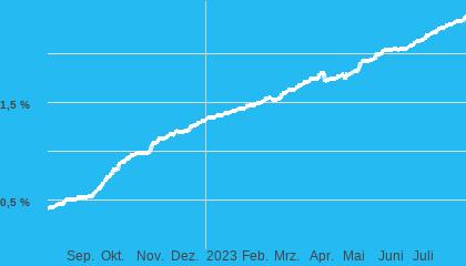 Chart Festgeld 25.000 € 12Monate