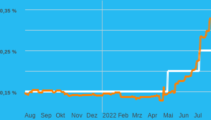 Chart  Festgeld
