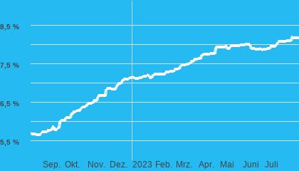 Chart Autokredit (eff. Zins) 60Monate