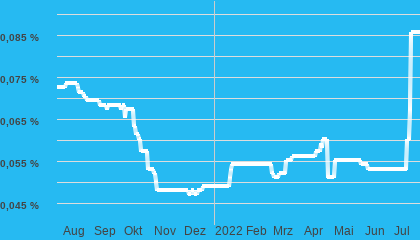 Chart Tagesgeld Basiszins