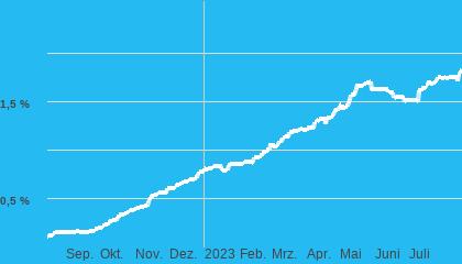 Chart Tagesgeld 10.000€