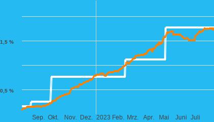 Chart  Tagesgeld
